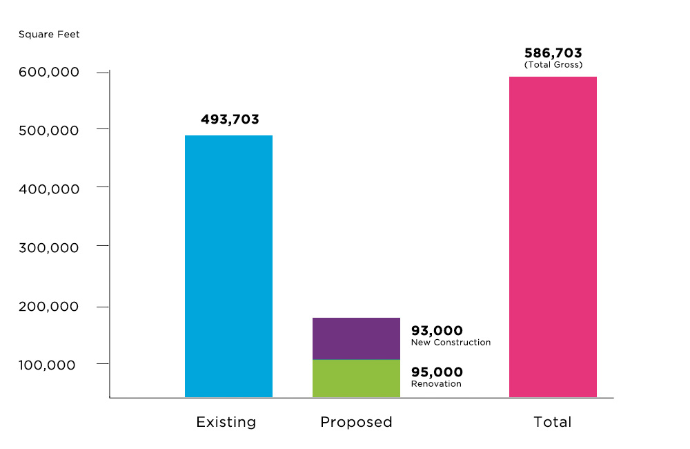Bar graph of proposed additional space from the Creative City Campus Project